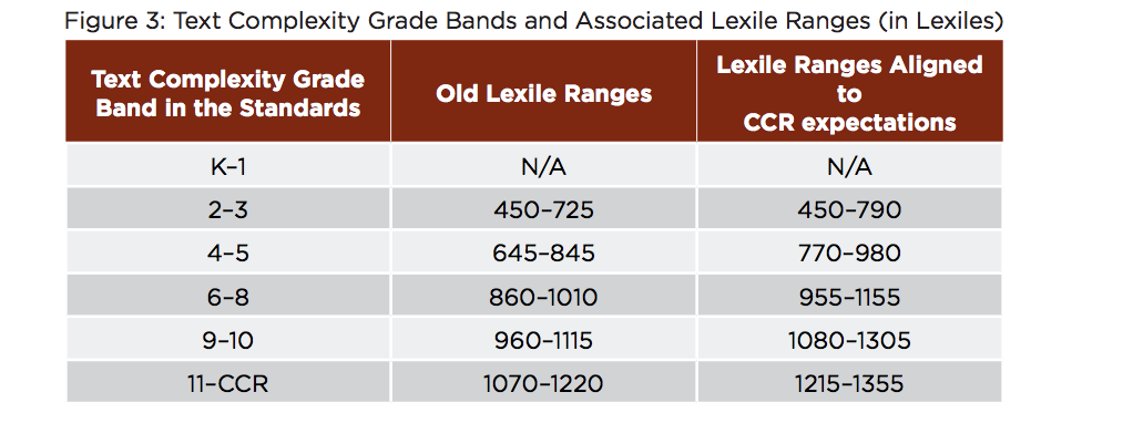 Old and Common Core Lexiles